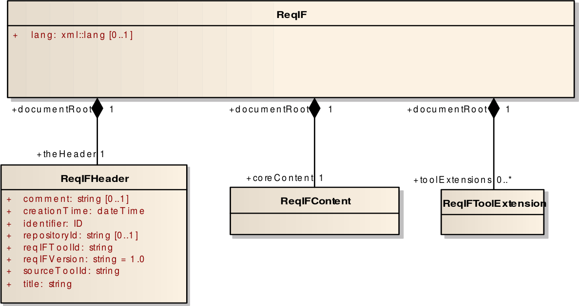 ReqIF Header